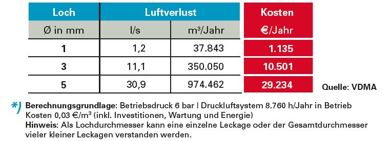 Druckluftverluste im Leitungsssystem können teuer werden