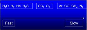 Sauerstoff ist ein schnelles Gas