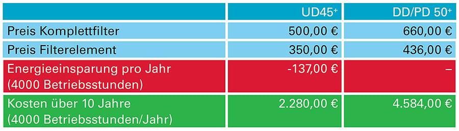 Grafik_UDplus_Einsparungen_900px